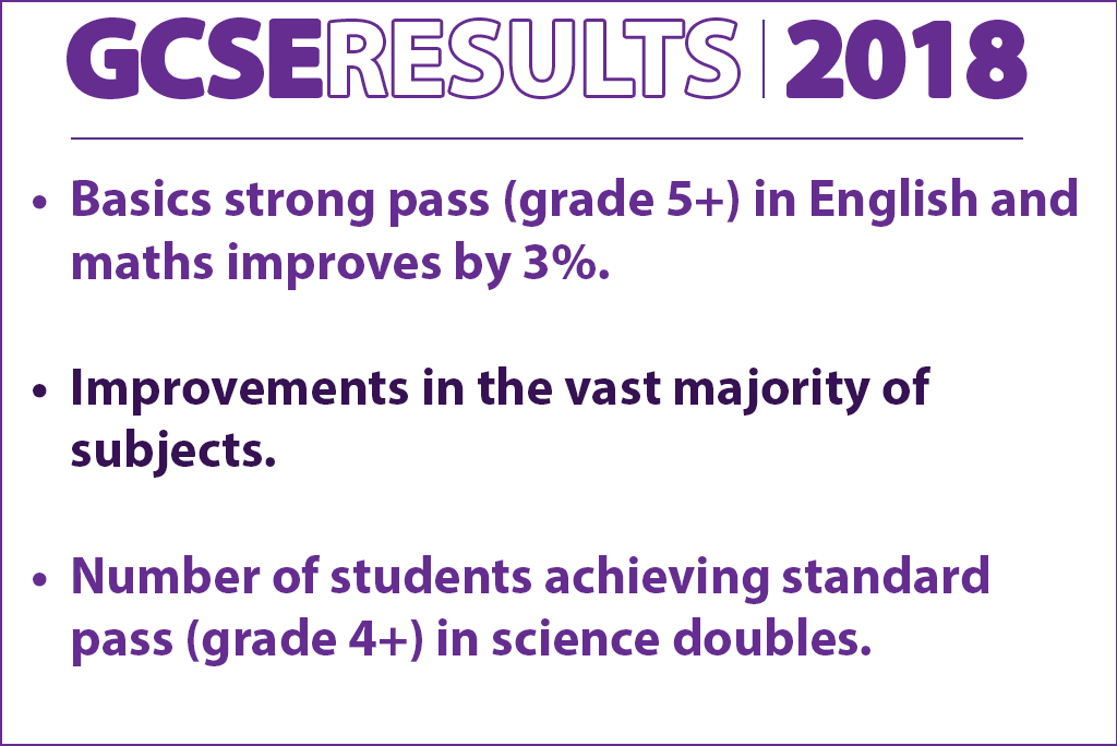 GCSE-Results-2018